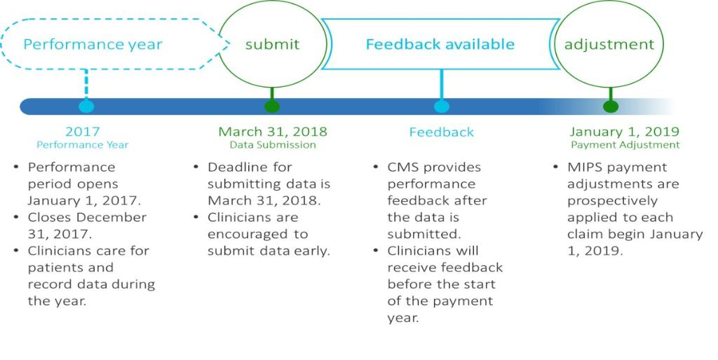 Looking for more information on #MIPS Year 2? Check out 2018 #QPP resources here: https://t.co/fv4UAAslOP #MACRA