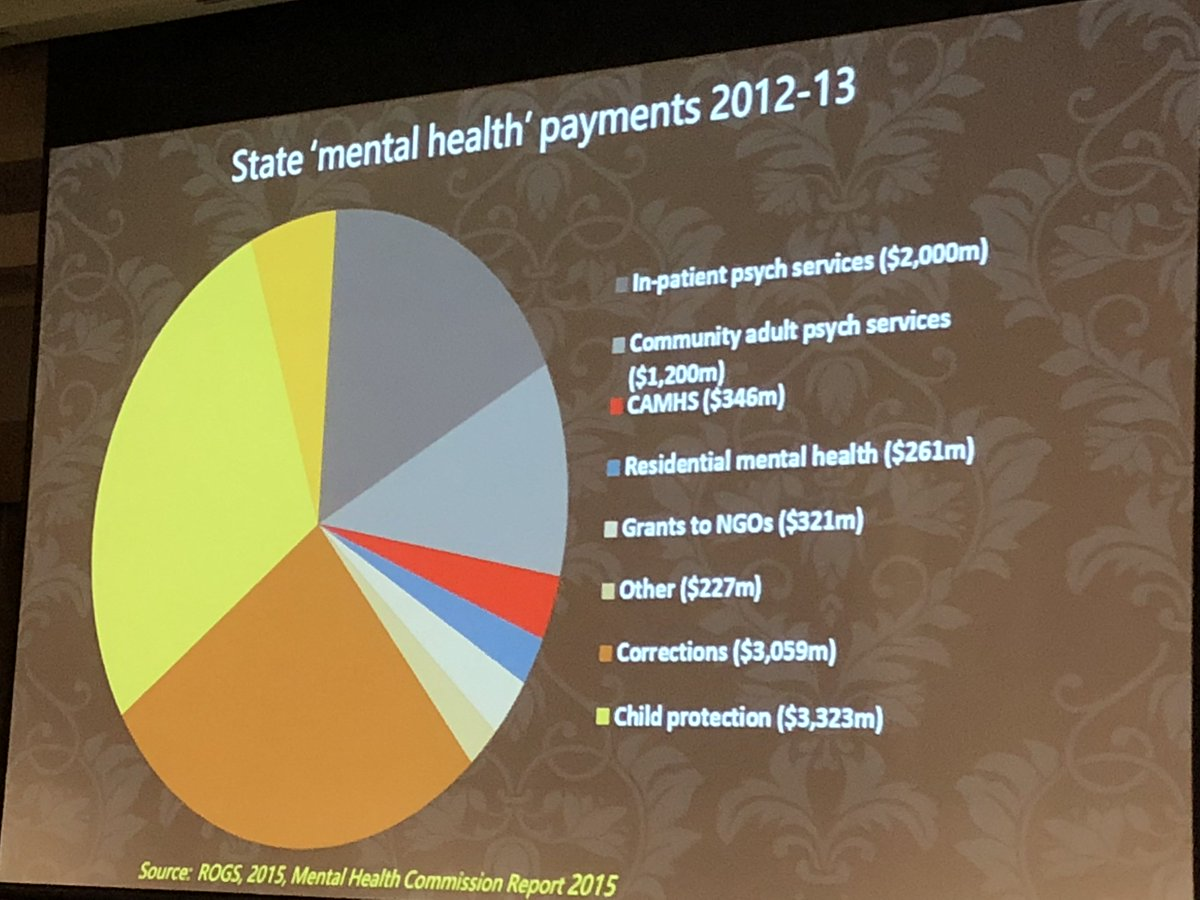 Check the stunning misuse of $$$ in #mentalhealth spend in powerpoint from @UniversitySA Leonie Segal&#39;s keynote at #6rrhss. Listen here on @NRHAlliance Youtube channel  https:// bit.ly/2qGfuNG  &nbsp;     Great article from @CroakeyNews  https:// bit.ly/2H9w2nL  &nbsp;  <br>http://pic.twitter.com/lZF2vRmZ93