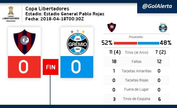 #CopaLibertadores  FIN del Partido #CerroPorteno - #Gremio <br>http://pic.twitter.com/j6DvdQ81gH