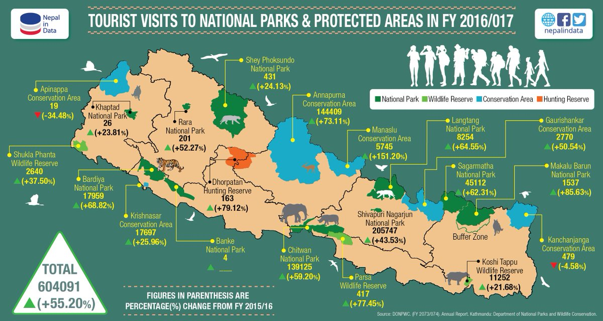 604,091 tourists visited National Parks &amp; Protected Areas in FY 2016/17,an increase of 55.20% over the last FY.Annapurna Conservation Area was the most popular destination with 144,409 visitors,where as Manaslu Conservation area experienced a 151.20% increase in visitors.#Nepal <br>http://pic.twitter.com/hSeNco24yq