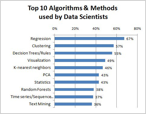 Top #Algorithms and Methods Used by #DataScientists by @kdnuggets    Read full article here:  http:// bit.ly/2dV0Iws  &nbsp;    #ML #MachineLearning #AI #ArtificialIntelligence #DeepLearning #DL #DataScience #Clustering #Regression #RT  cc: @analyticbridge @peteskomoroch @kaggle<br>http://pic.twitter.com/8RQJWdXEoG