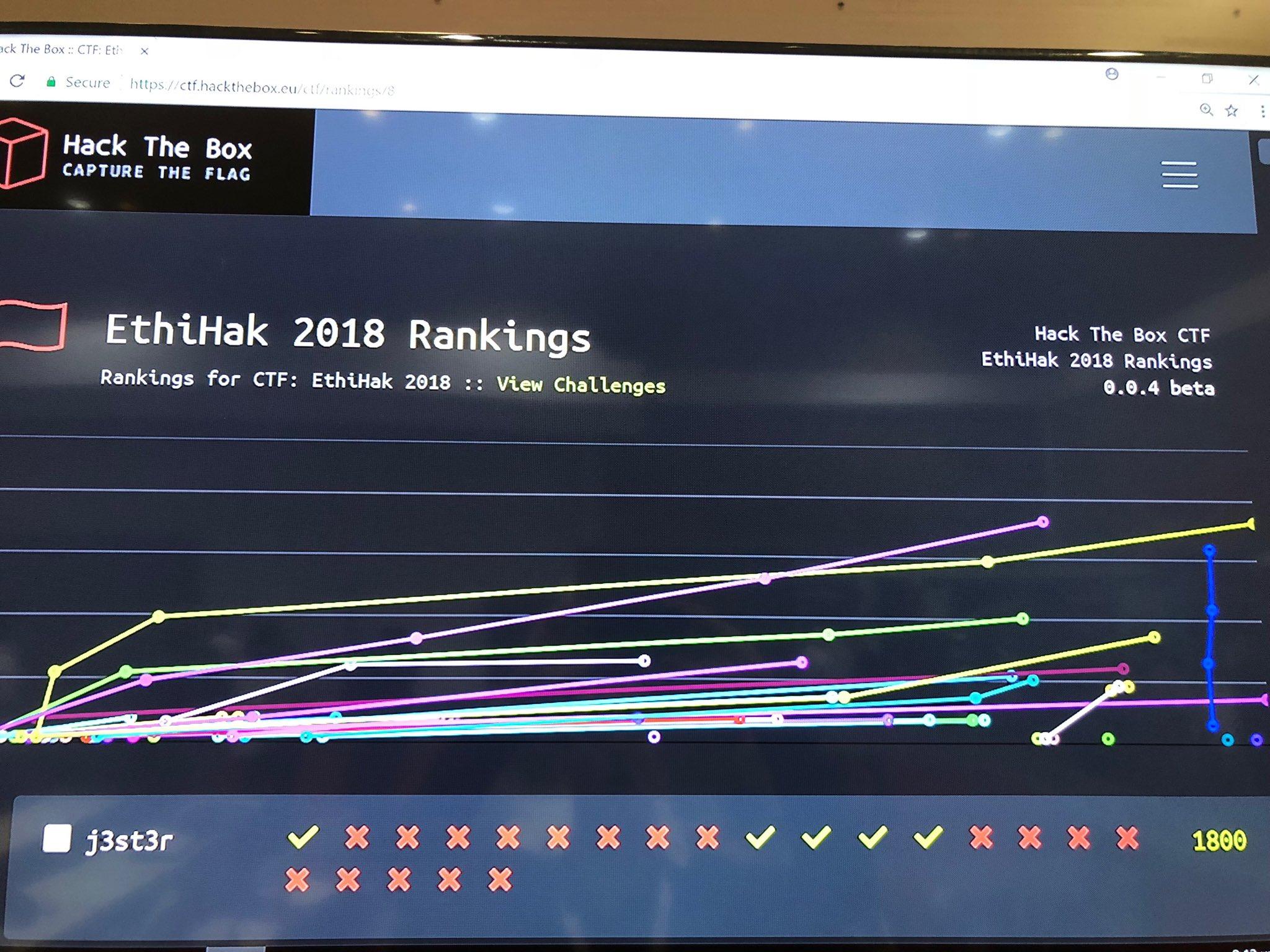 Hack The Box Ranking