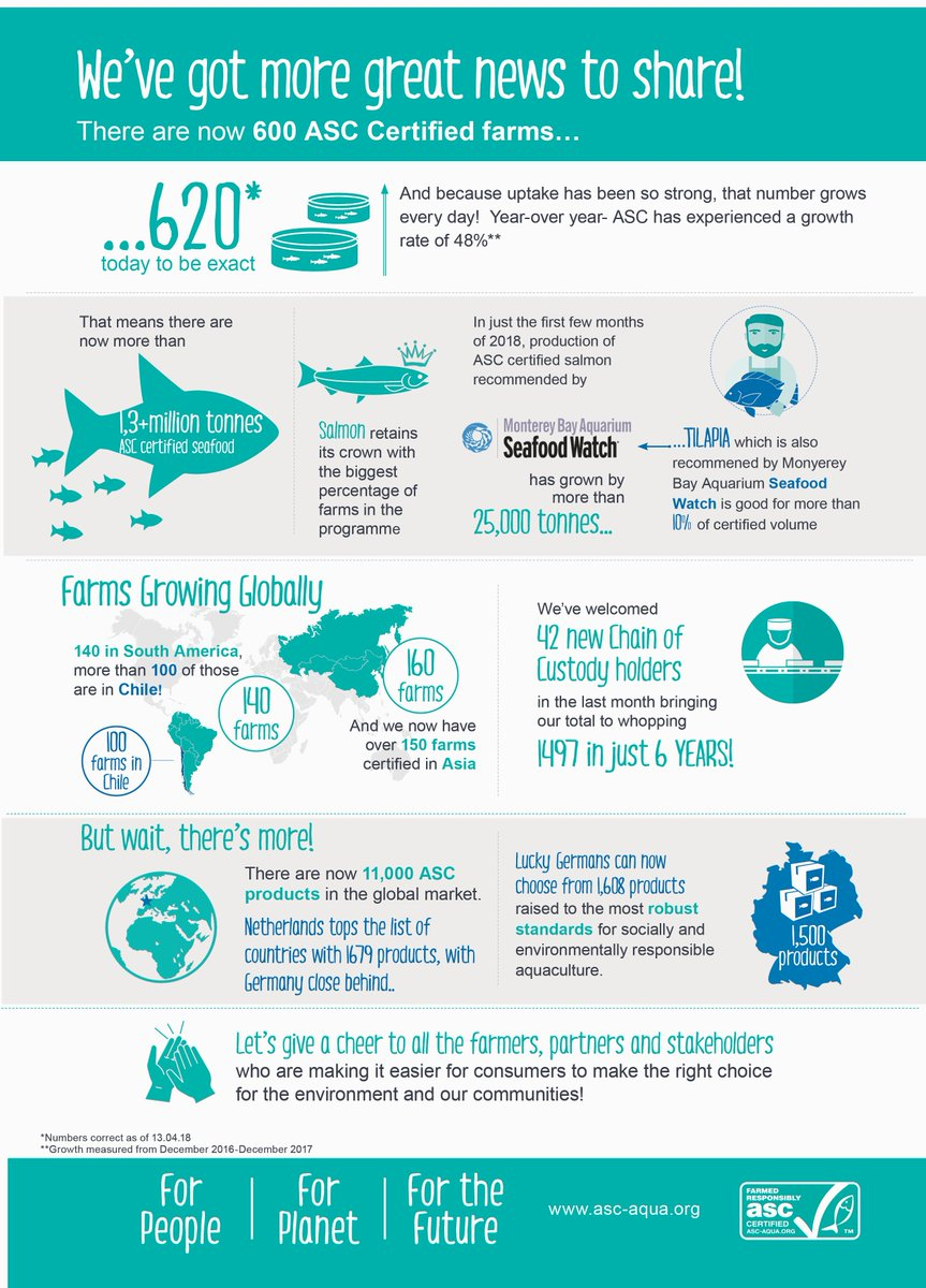 Global Review of the Aquaculture Stewardship Council's