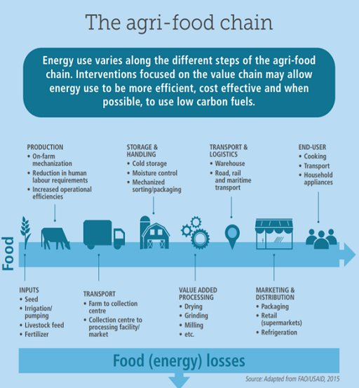 #Energy use varies along the #agrifood chain. Interventions  can make energy use more efficient and cost effective and when possible lead to the use of low carbon fuels  http:// ow.ly/5v3e30jy4gh  &nbsp;   via @FAOclimate<br>http://pic.twitter.com/6de5o0VNPL