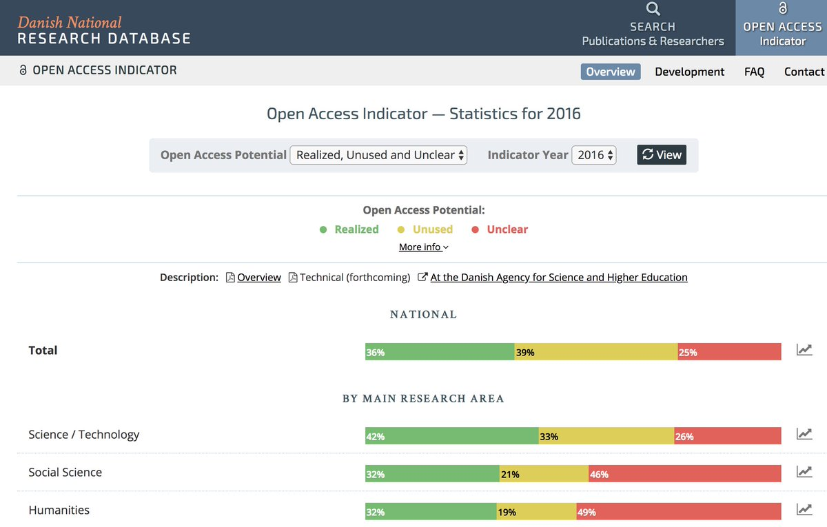 So the results of the Danish OAI #OpenAccess Indicator 2016 are released. Significant progress on green #OA at national level = 36 % but still far to go...to reach strategic goals  http://www. forskningsdatabasen.dk/en/open_access /overview &nbsp; … <br>http://pic.twitter.com/Gp0iuLuCaF
