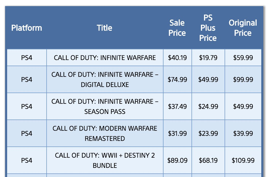 The following Call of Duty titles are on...
