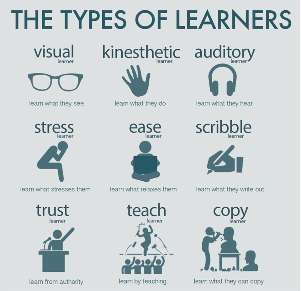 The Types of Learners  Which type are you? 👓