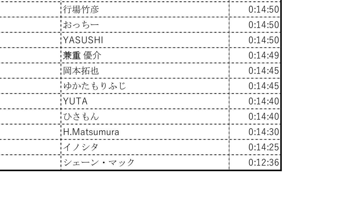 確かに5000m最終組に目標タイムが世界記録の方がいらっしゃいますね...皆の視...