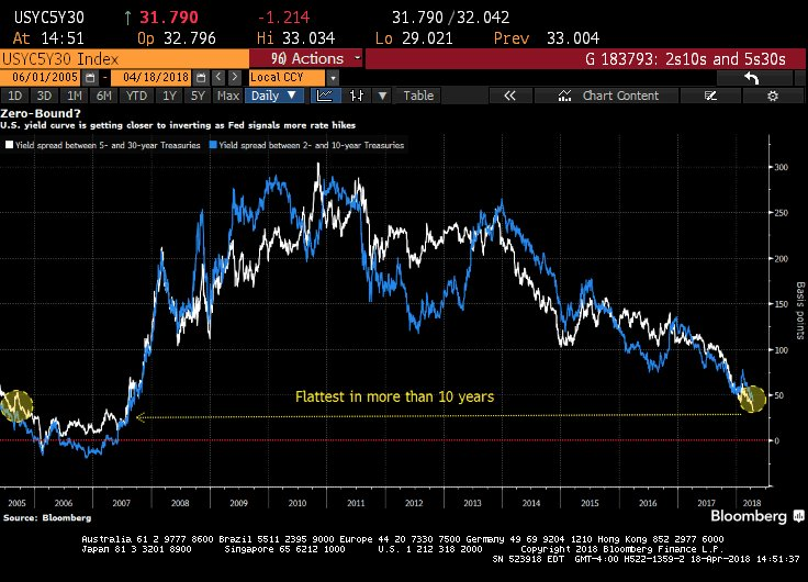 The 5s30s U.S. #Treasury curve is approaching unprecedented territory. Today, it flattened for the 9th straight session to about 31bps. The spread has narrowed 10 consecutive times on only a few occasions, and has never compressed 11 trading days in a row. #markets #dkfinans <br>http://pic.twitter.com/bLXWdyqORs