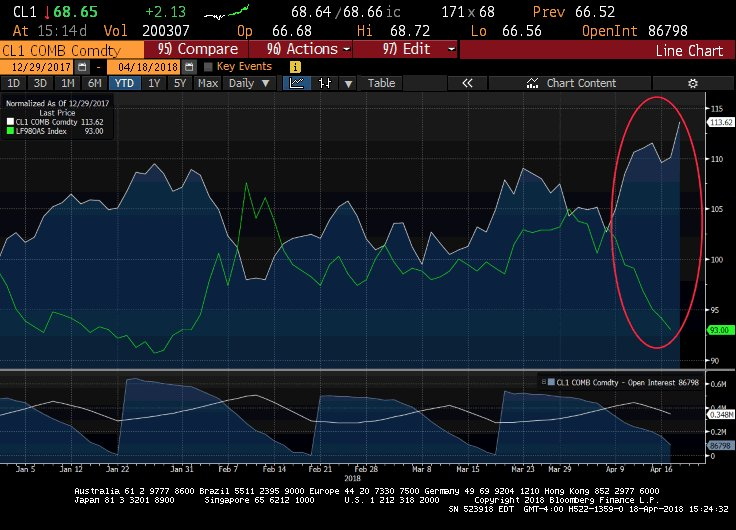 The #Energy sector accounts for roughly 10-15% of the various U.S. High Yield corporate #bond indices. Thus, the YTD rally in the #oil price dovetails with the meaningful YTD tightening of U.S. High Yield spreads. #investing #credit #markets #dkfinans <br>http://pic.twitter.com/wmQ8KWKT3L