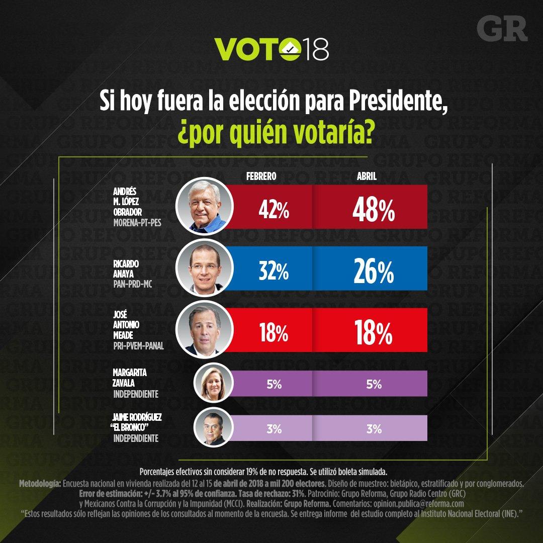 @EmilioAlvarezI @RicardoAnayaC @Reforma...