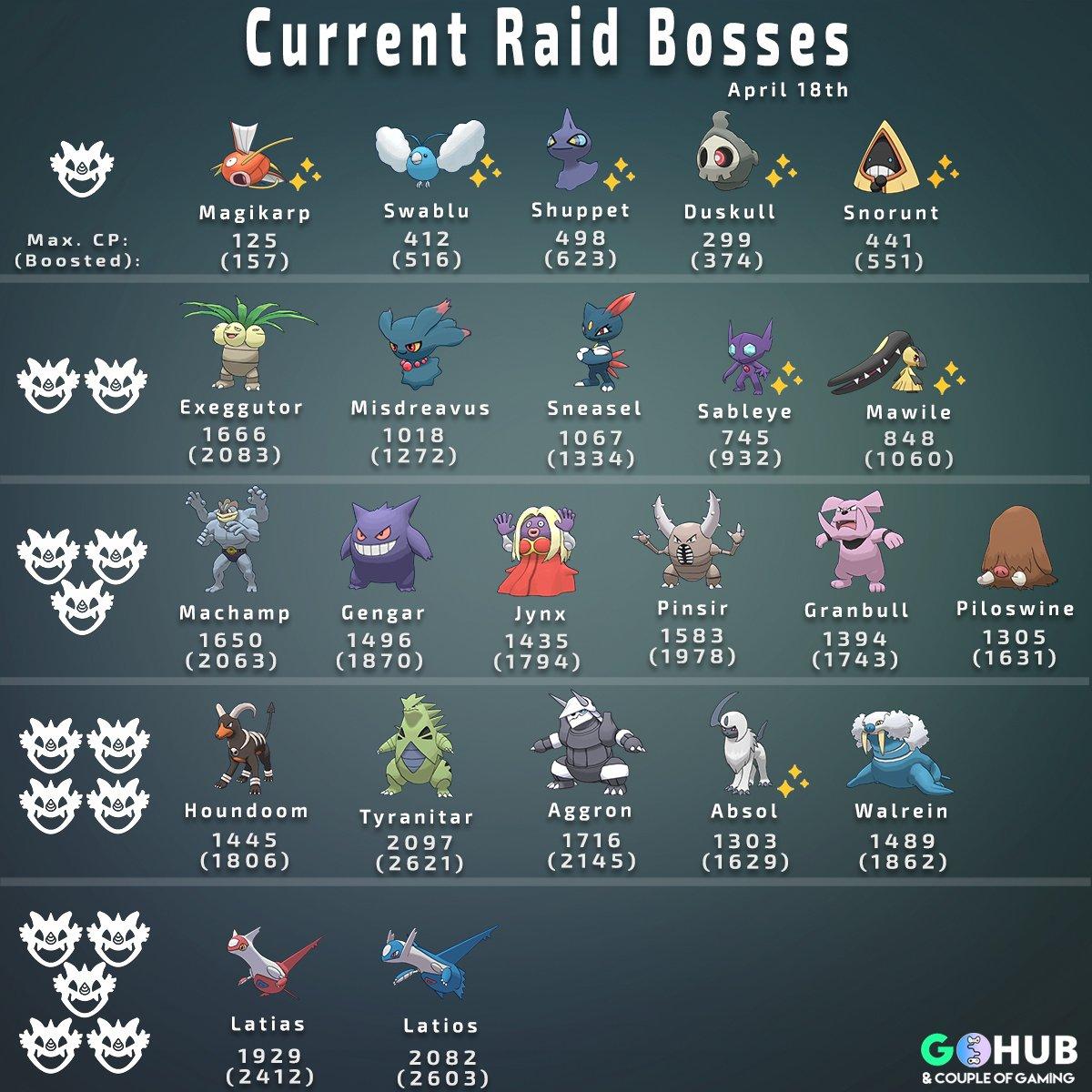 Pokémon GO Hub Twitterren: