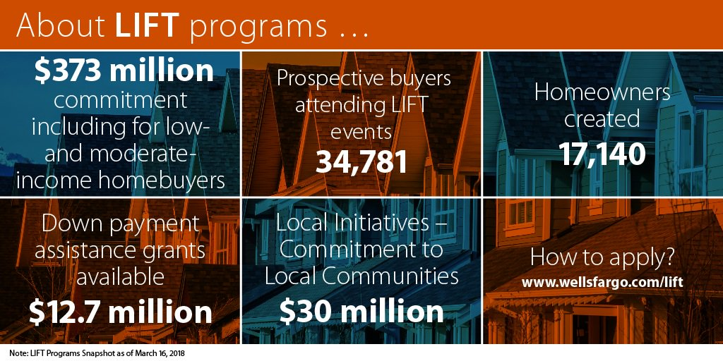 6cba99a8d2e There are down payment assistance programs available that can help.   Neighborworks  NeighborhoodLIFT program is a great example  ...