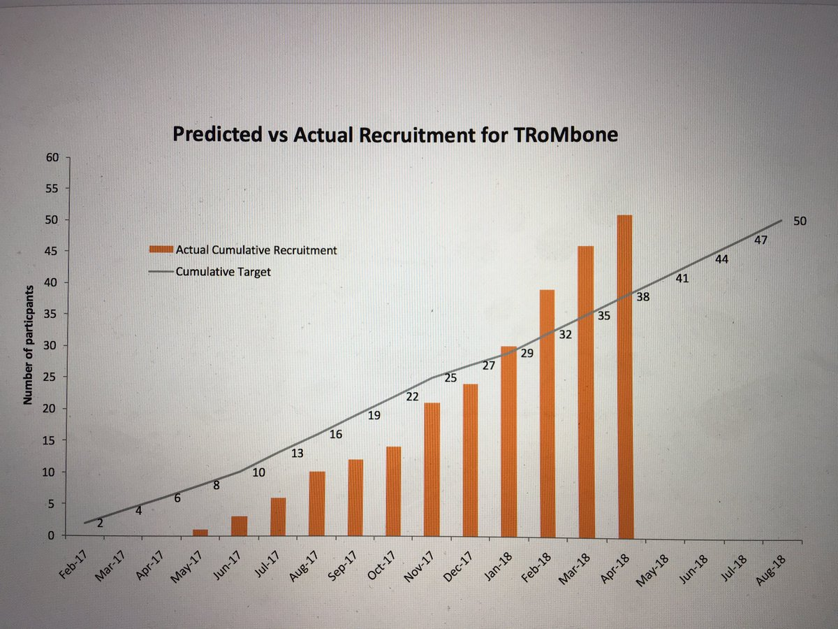 Congrats to all #TRoMbone investigators. We have completed recruitment over 4m ahead of schedule. Remarkable given we had no recruits in first 3m. Well done to the  urologists &amp; oncologists who made this happen.   #prostatecancer #surgery #oligometastases<br>http://pic.twitter.com/sDwLQAu9Vf