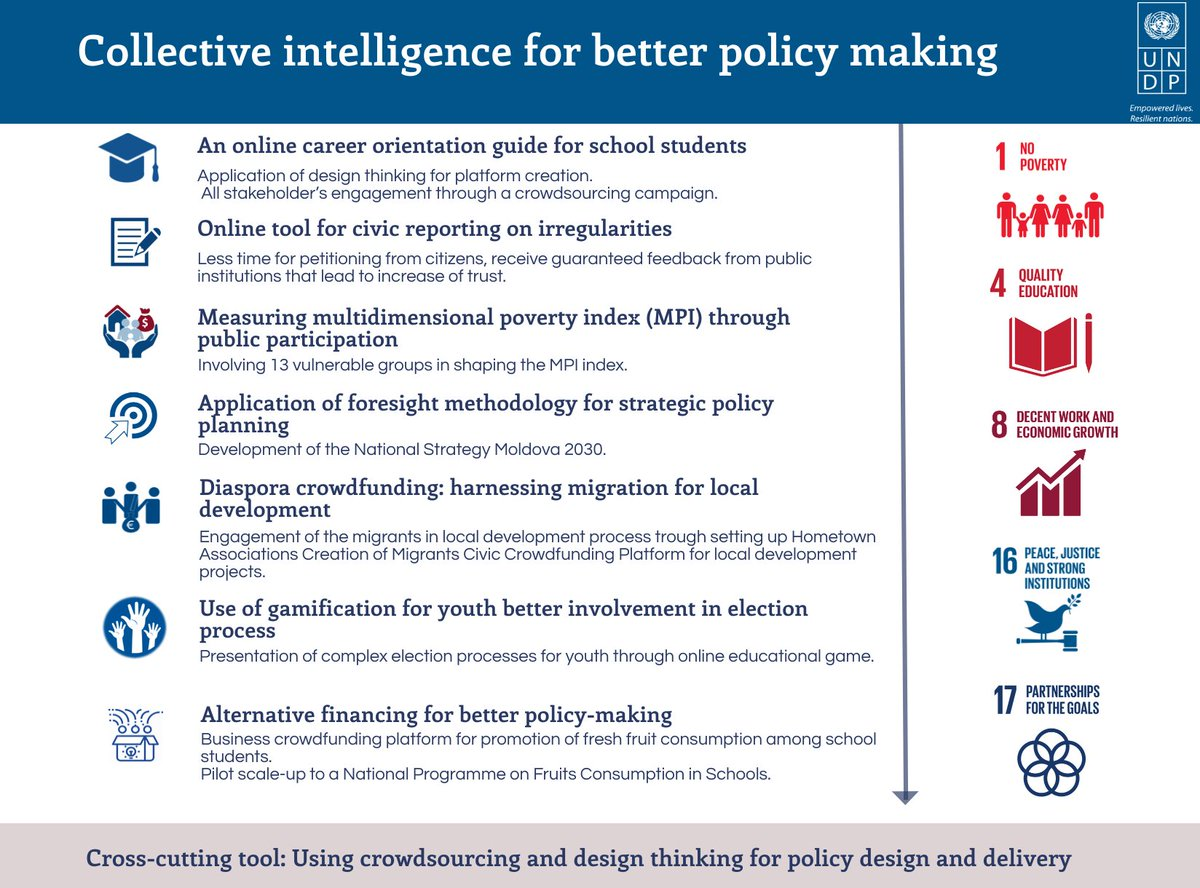 How to value collective #intelligence? From career guidance to reporting irregularities on a civic platform to crowdfunding for #localdev &amp; gaming to boost youth participation in elections. We do much more with our #psilab at #UNDP  http:// bit.ly/2GNdldv  &nbsp;  <br>http://pic.twitter.com/DmdhPahrdJ