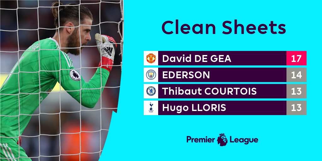 And another @D_DeGea...  #PL