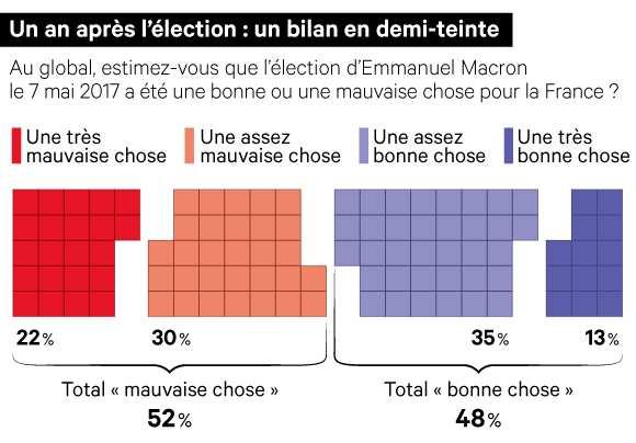 🔴EXCLUSIF -  52 % des Français jugent que l'élection d'Emmanuel Macron a été « une mauvaise chose » >> https://t.co/9P7mgP070t