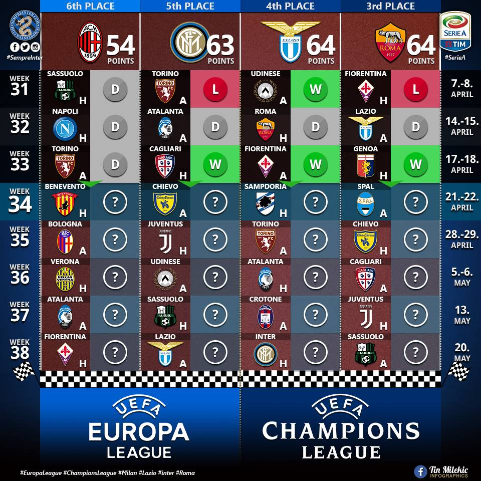 RACE TO THE CHAMPIONS LEAGUE: @Inter wins but so do our contenders for #ChampionsLeague spot, #Milan falls behind  #Inter #Roma #Lazio #EuropaLeague #SerieA #FCIM #InterStats #SempreInter<br>http://pic.twitter.com/yUje6kWVJ3