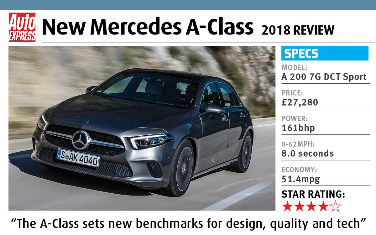 Is the latest #Mercedes A-Class the new premium hatch king? We've been for a drive to find out... https://t.co/rAmOIwhrqU