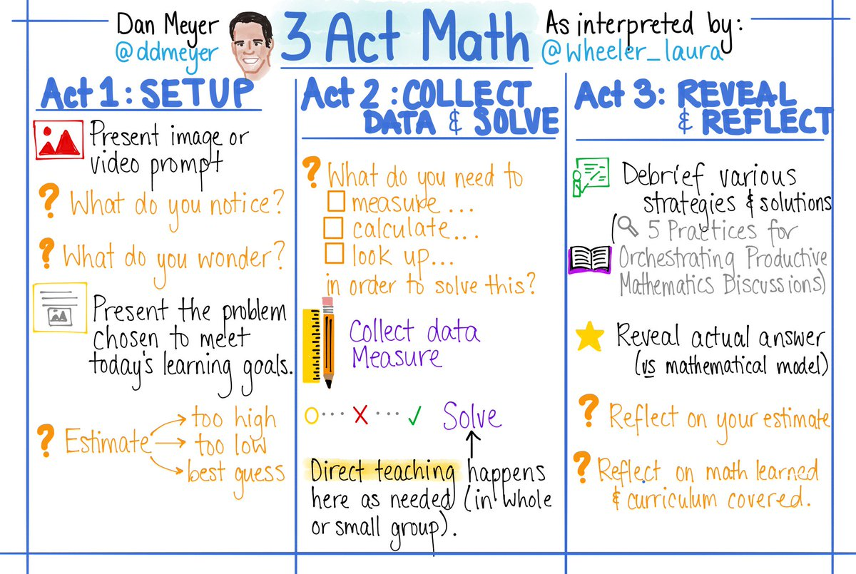 Problem-based learning in Math: Learning through problems, direct teaching only as needed, letting Ss do the thinking! #3ActMath #prbl  #mtbos #iteachmath #bfc530 <br>http://pic.twitter.com/LUe3xqsR3A