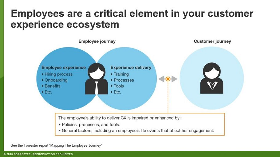 Forrester On Twitter Behind All Companyowned Touchpoints Sits An - Forrester customer journey mapping