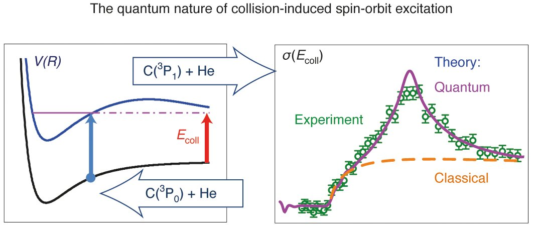 the quantum nature of charge The basic unit that represents the quantum nature of electricity is the charge of the electron, represented with the symbols , which corresponds to the quantum nature of electricity was demonstrated for the first time by millikan, in its oil drop experiment.