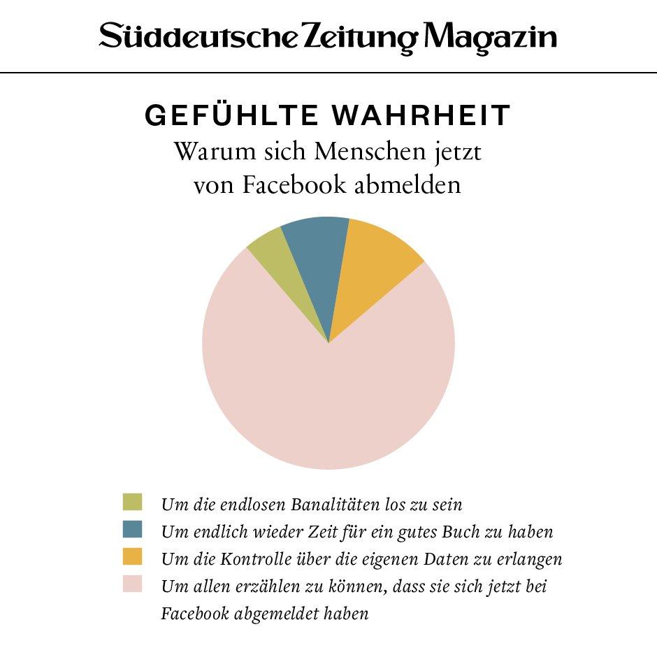 Warum sich Menschen jetzt von Facebook abmelden. Aus dem neuen Heft – heute in der @SZ und unter sz.de/magazin #DeleteFacebook