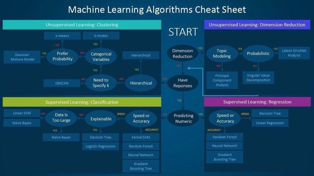 #MachineLearning #Algorithms Cheat Sheet - MT @Fisher85M   #NeuralNetworks #DigitalTransformation #Deeplearning #Bigdata #Clustering #Classification #Regression #DimentionReduction #Data #Tech<br>http://pic.twitter.com/51ivmq9dun