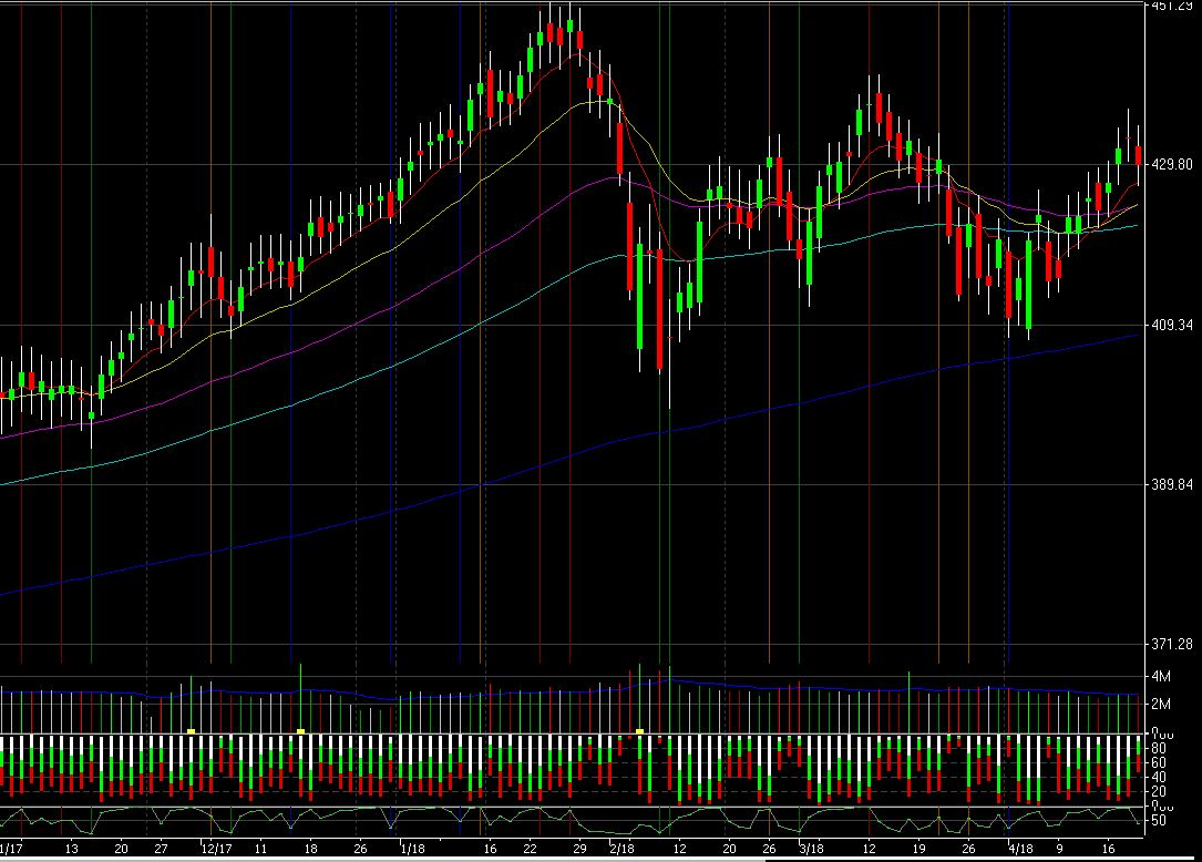 Daily chart of unweighted avg of liquid stocks. -0.80% RSI2=39.90 $spy