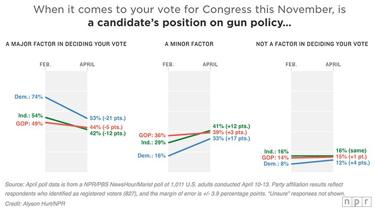 The gun issue is beginning to wane in voters' minds ahead of the November midterm elections, a new NPR/PBS NewsHour/Marist poll finds. https://t.co/DuTwuQwswz