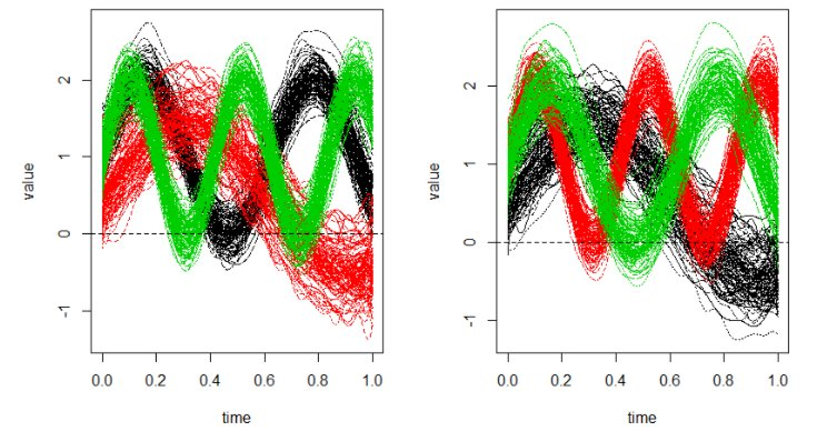 A major update for our #funHDDC #Rstat package for #functional #clustering: the clustering of multivariate functional data is now supported!  https:// cran.r-project.org/package=funHDDC  &nbsp;   @jj_stat<br>http://pic.twitter.com/XSlMk2XfRD
