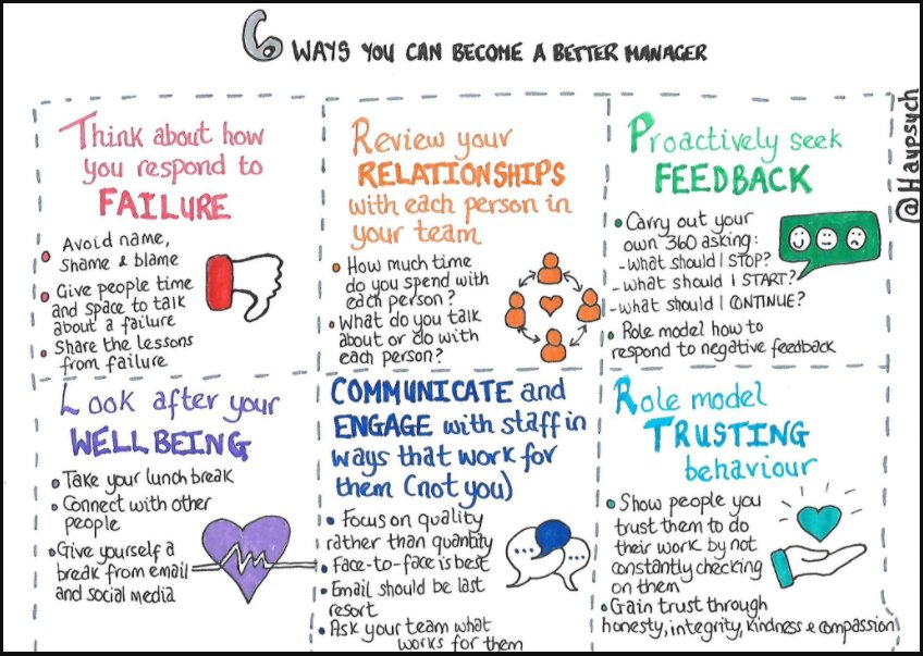 &quot;6 Ways you can become a better #Manager&quot;... Big fan of these types of #Leadership #Management sketchnotes. Creating a healthy environment for your team to #communicate, #engage and #reflect with one another is key.  — via @Haypsych<br>http://pic.twitter.com/czfNNbN8Cm