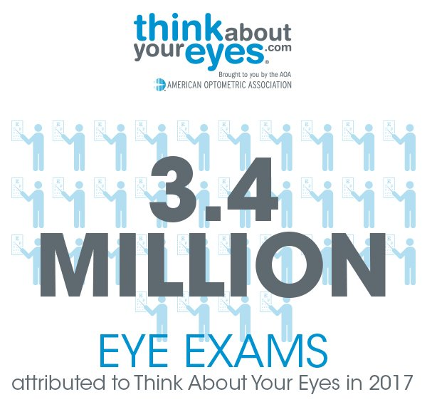 We're proud to support @ThinkAboutEyes, which generated 3.4 million  #eyeexams in 2017. Were you one of the millions that had their  #eyes examined last year? Don&#39;t forget to schedule your 2018 annual eye exam! Learn more about the campaign:   http:// thinkaboutyoureyes.com/industry-portal  &nbsp;  <br>http://pic.twitter.com/JDr4N7vUcQ