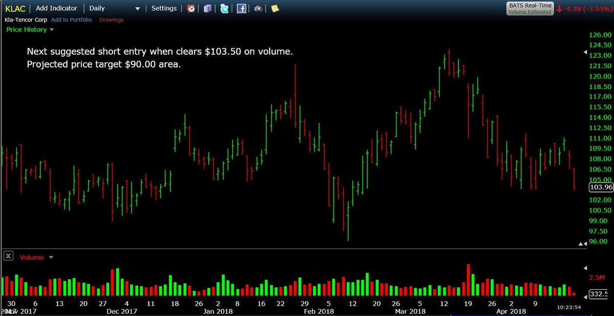 $KLAC next suggested short entry when clears $103.50 on heavy volume. Projected price target $90.00 area.