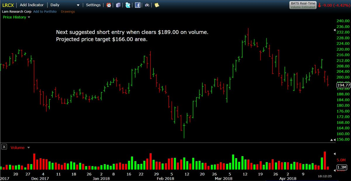 $LRCX next suggested short entry when clears $189.00 on volume. Projected price target $166.00 area.