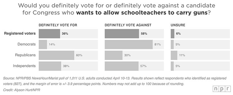 A new NPR/@NewsHour Marist poll finds 58 percent of voters would definitely vote against a candidate who supports arming teachers https://t.co/CNUdez6IyI