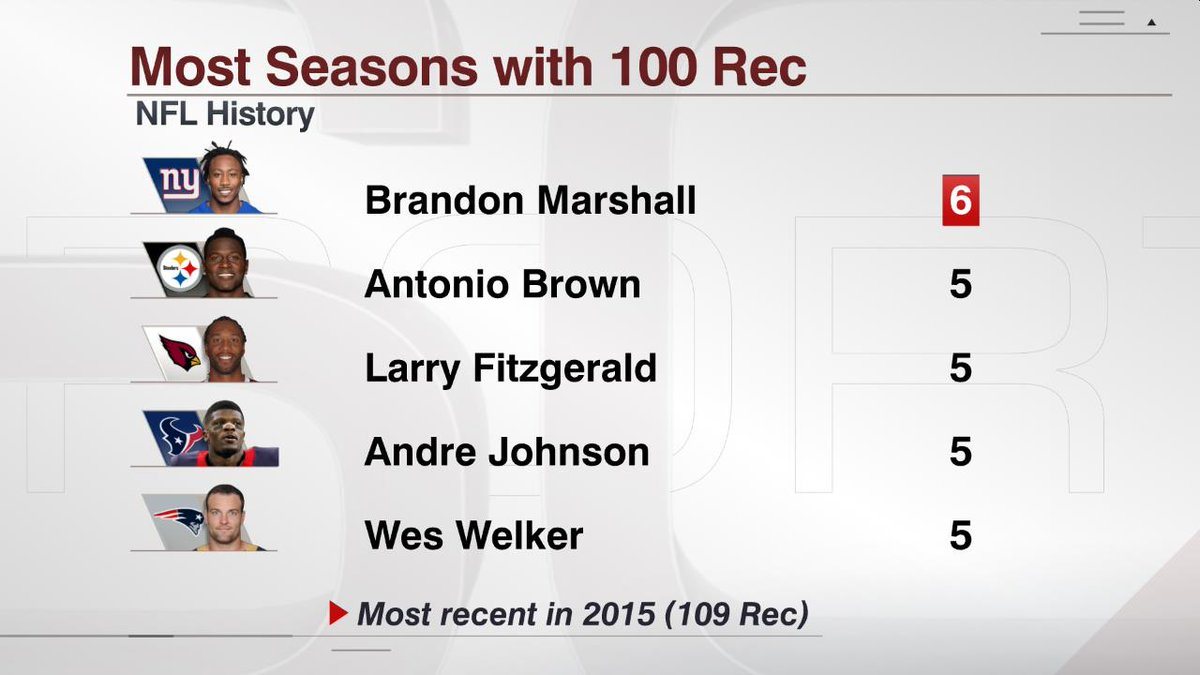 Brandon Marshall has six seasons with 100 receptions, the most by any player in NFL history