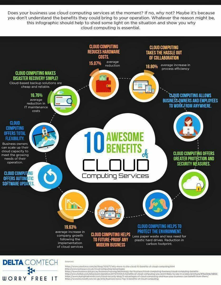 10 benefits of #CloudComputing !  #DataScience #Bigdata #IoT #CIO #blockchain #Fintech #Deeplearning #Cloud #Bitcoin #Disruption #tech #digitaltransformation   HT @evankirstel v/ @Jacburns_Comext @HaroldSinnott @chboursin<br>http://pic.twitter.com/S2RWeMaUT2