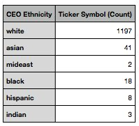 Ethnicity of CEOs around 1,200 of the top companies tracked on Glassdoor. Huh.