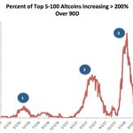 Image for the Tweet beginning: Percent of top 5-100 altcoins