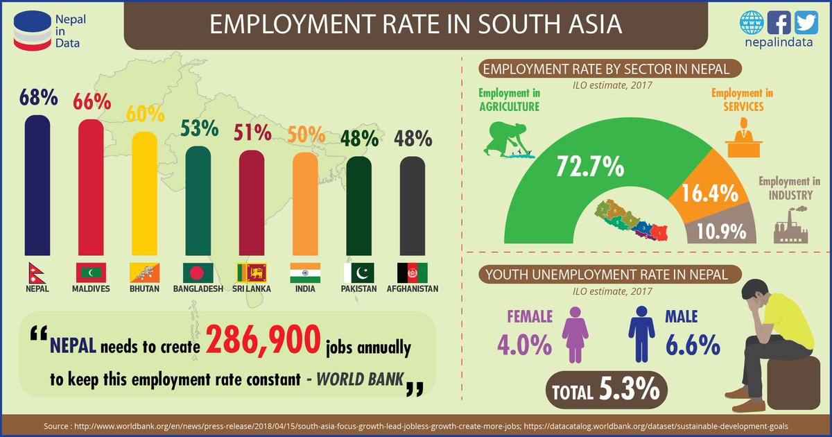 #Nepal has the highest #employment rate in #SouthAsia with 68% of the working age population in employment. However, Nepal needs to create at least 286,900 jobs per year to keep this employment rate intact.#Youth Unemployment stands at 5.3% at present.Source:@worldbankdata<br>http://pic.twitter.com/DTXeVI4Eow