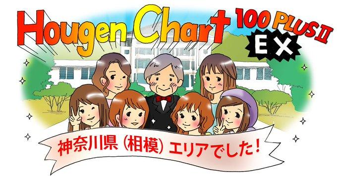 【方言チャート100PLUSⅡEX】 鑑定結果は、神奈川県(相模)でした。 (結果画像:) 東京女子大学篠崎ゼミxジャパンナレッジ 合ってるね。「横入り」の質問で「あ、特定されるな」って思った。 写真