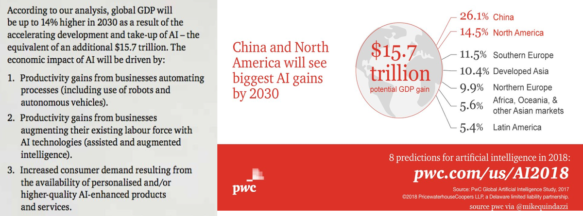#ArtificialIntelligence 360 series (#1): Big picture numbers – Global GDP - $15.7T additional (14% gain) by 2030 just due to #AI; China (26%) &amp; NA (14.5%) gain most #machinelearning #ml #bigdata #datascience @PwC @MikeQuindazzi<br>http://pic.twitter.com/g6zZthvKr1