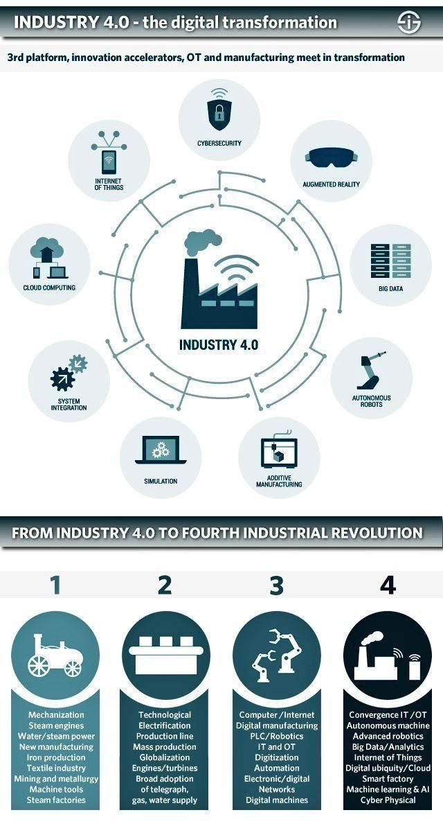 The 4th Industrial Revolution with #InternetOfThings.   @JacBurns_Comext @evankirstel @Fisher85M via @antgrasso #Industry40 #robotics #IIoT #AI #5G #M2M #Innovation #CloudComputing #BigData #ArtificialIntelligence #ML #MachineLearning #DataScience #tech #DigitalTransformation<br>http://pic.twitter.com/lH8ZRTWEaj