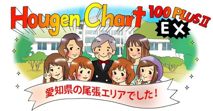 【方言チャート100PLUSⅡEX】 鑑定結果は、愛知県の尾張エリアでした。 (結果画像:) 東京女子大学篠崎ゼミxジャパンナレッジ 写真