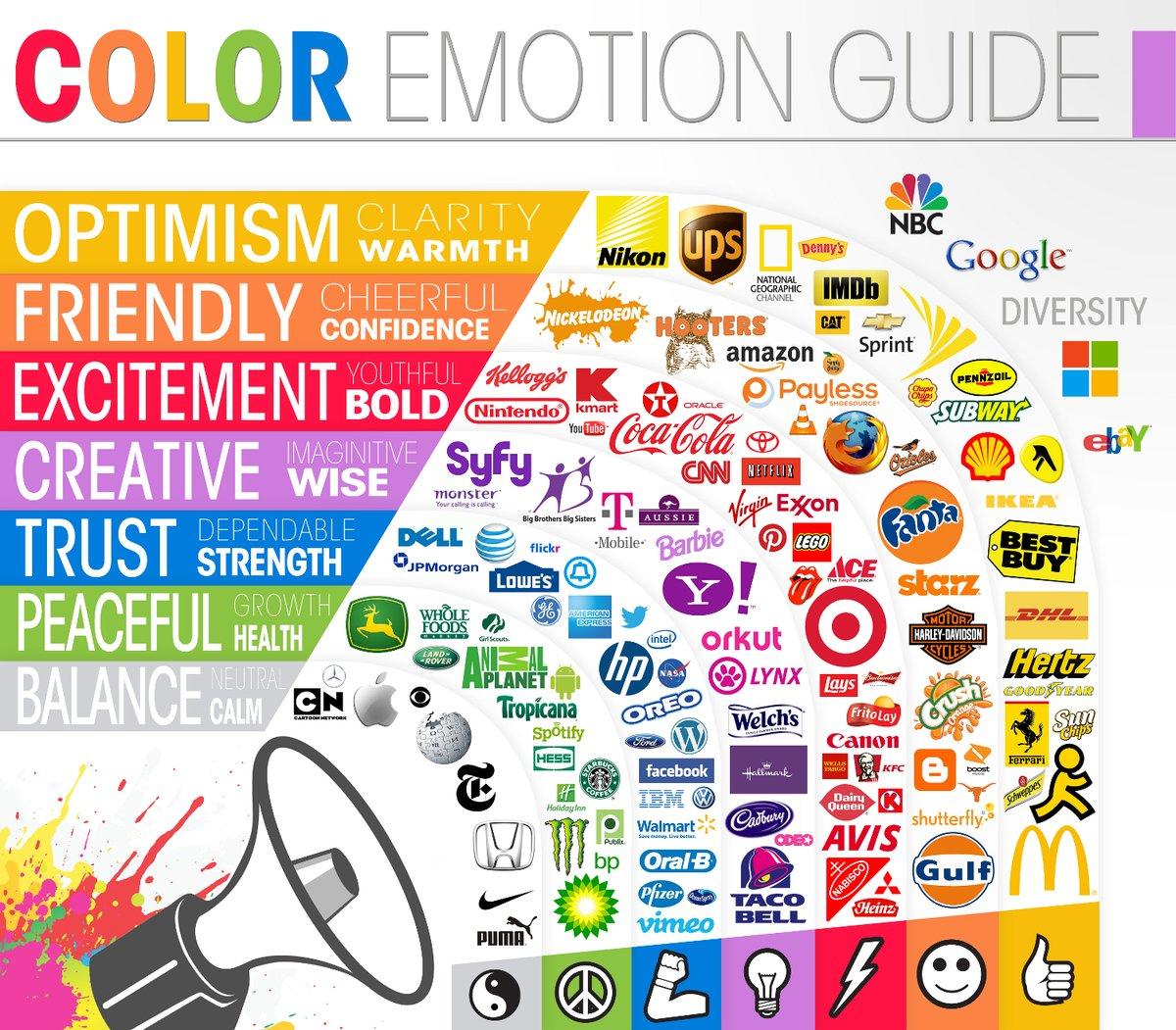 Here is what color means and how big brands use it! __ #Internet #DigitalMarketing #InternetMarketing #SocialMedia #SEO #SMM #Mpgvip #defstar5 #BigData #bitcoin #Digital #startup #marketing #ArtificialIntelligence #DataScience #Fintech #innovation #ThursdayThoughts  #kartbuddy<br>http://pic.twitter.com/H7Lh0qoU5T
