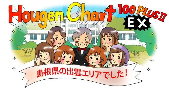 【方言チャート100PLUSⅡEX】 鑑定結果は、島根県の出雲エリアでした。 (結果画像:) 東京女子大学篠崎ゼミxジャパンナレッジ 大当たり 写真