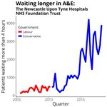 Image for the Tweet beginning: Steep rise in waiting times