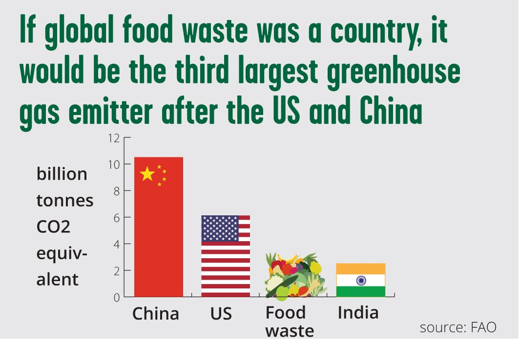 """Feedback on Twitter: """"#EarthDay2018 Fact: If food loss and waste were a  country, it would be 3rd largest greenhouse gas emitter on the planet,  behind China and United States. Time for action"""