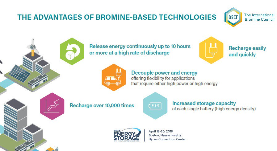 Did you know that Bromine-based storage technologies are being deployed more and more? Discover the advantages of zinc- #bromine batteries flow batteries!   #esacon18 @storage_ESA #innovation #tech #energy<br>http://pic.twitter.com/wCcO5WruXe